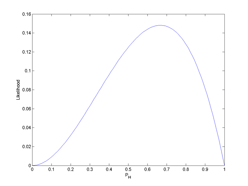 Likelihood function for the probability of heads on a single toss given the sequence HHT and a binomial model