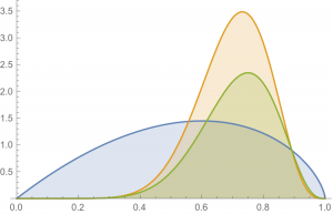 Blue: prior probability density for $p$. Green: likelihood function $\Pr(E|H_p)$ as a function of $p$. Red: posterior probability density for $p$.