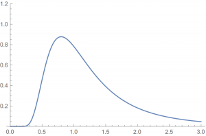 A cross-section of the prior probability distribution shown above, which gives the marginal prior probability distribution for $\sigma$.