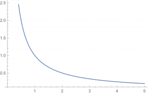 The degree to which $X=0$ favors $\sigma=\sigma_0$ over $\sigma=1$ as a function of $\sigma_0$, if $\mu=0$.